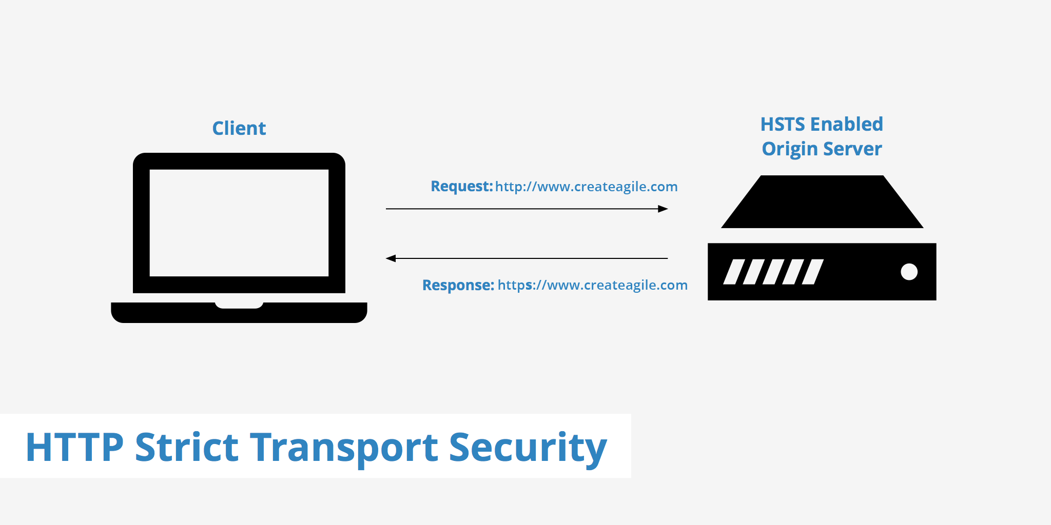 How to enable HTTP Strict Transport Security (HSTS) for your site